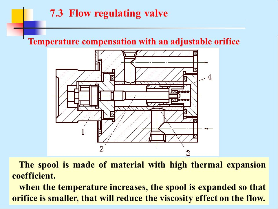 7.3 Flow regulating valve Temperature compensation with an adjustable orifice.