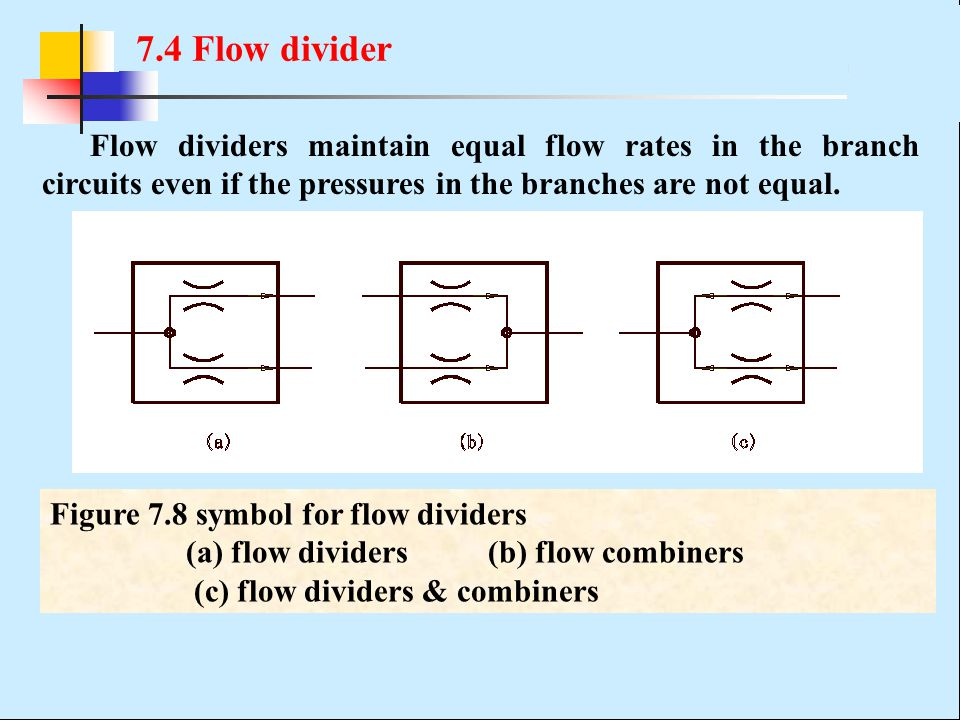 7.4 Flow divider Flow dividers maintain equal flow rates in the branch circuits even if the pressures in the branches are not equal.