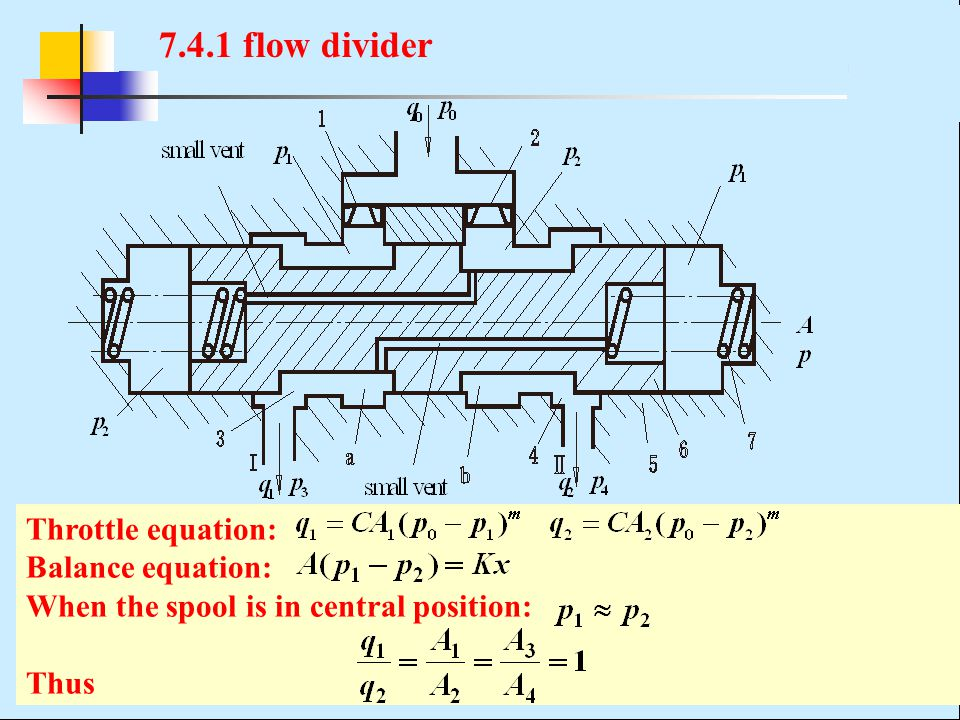 7.4.1 flow divider Throttle equation: Balance equation: