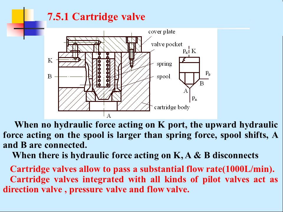 7.5.1 Cartridge valve