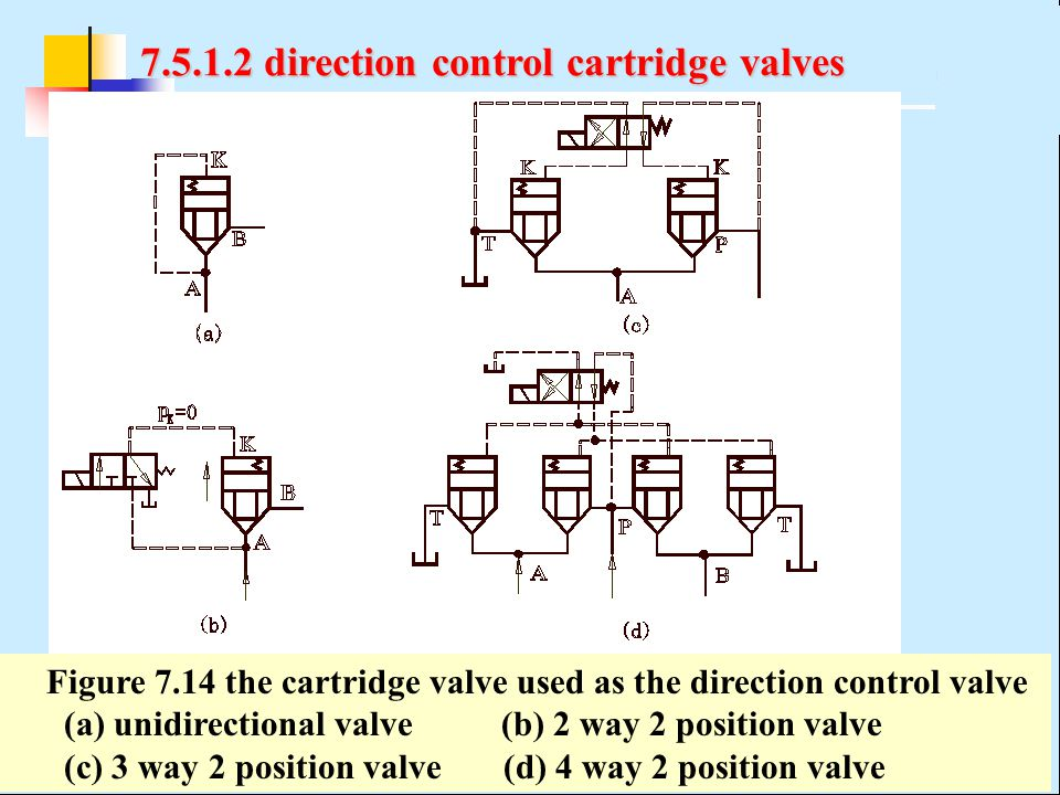 7.5.1.2 direction control cartridge valves