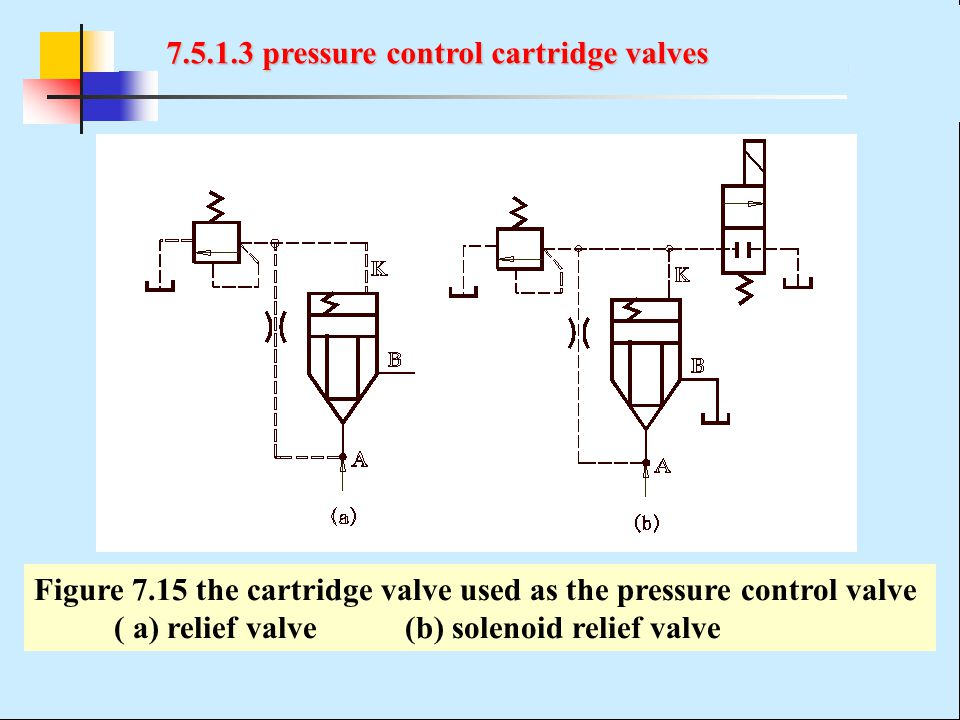 7.5.1.3 pressure control cartridge valves