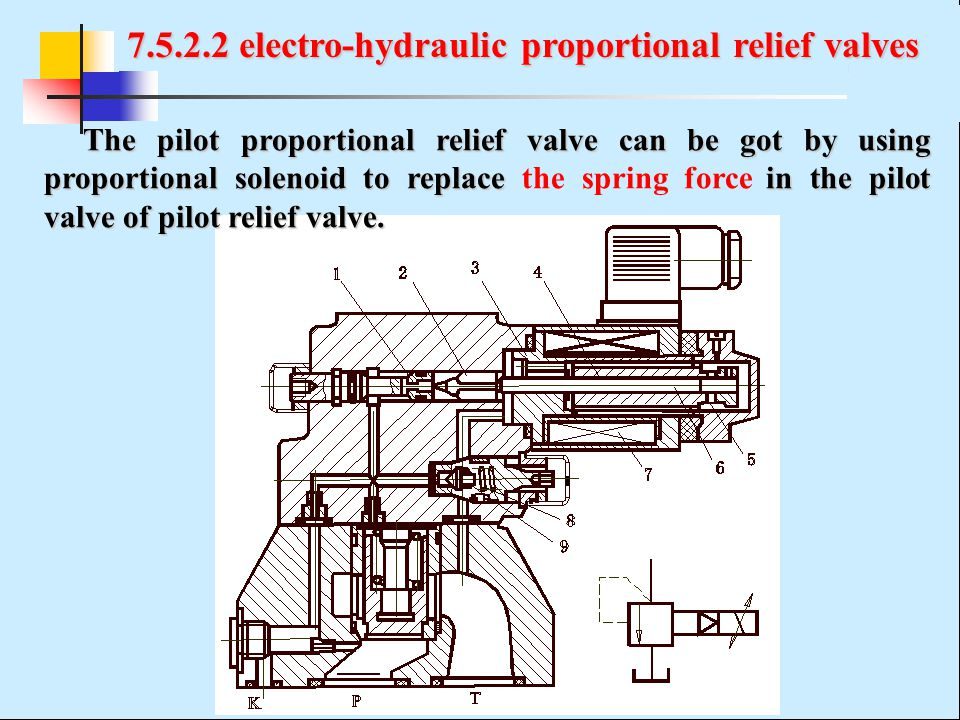 7.5.2.2 electro-hydraulic proportional relief valves