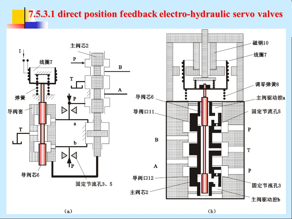 7.5.3.1 direct position feedback electro-hydraulic servo valves