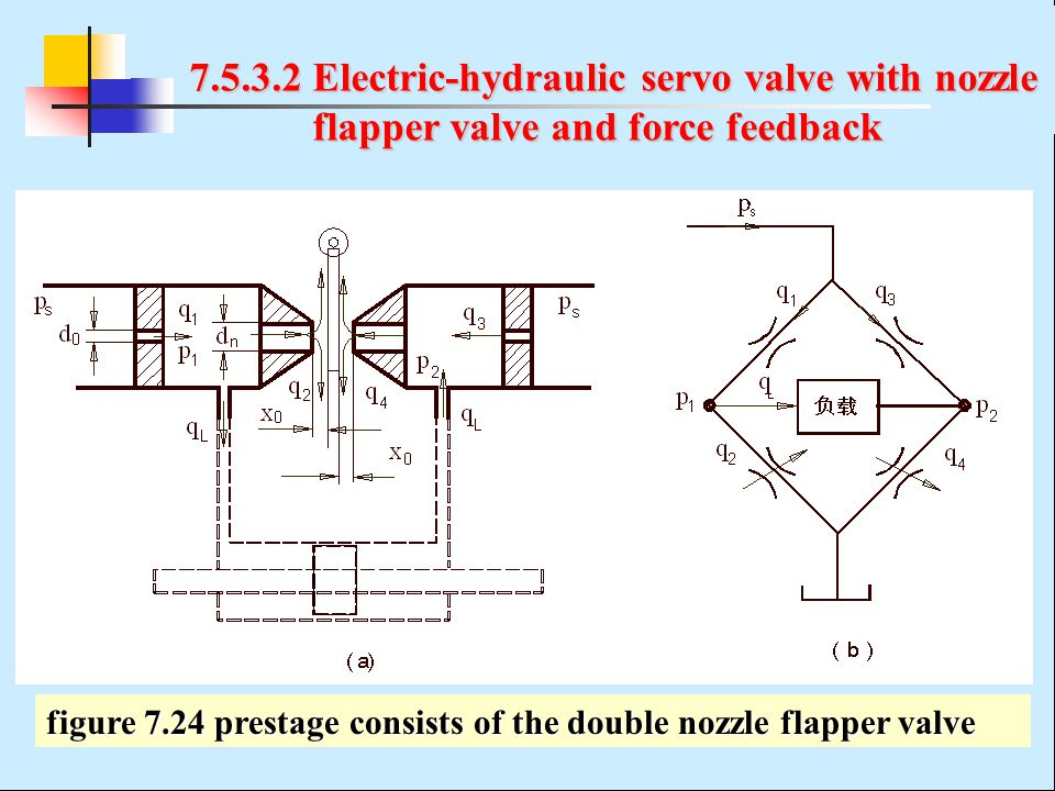 7.5.3.2 Electric-hydraulic servo valve with nozzle