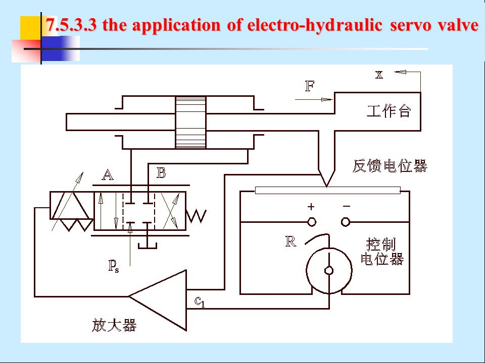 7.5.3.3 the application of electro-hydraulic servo valve