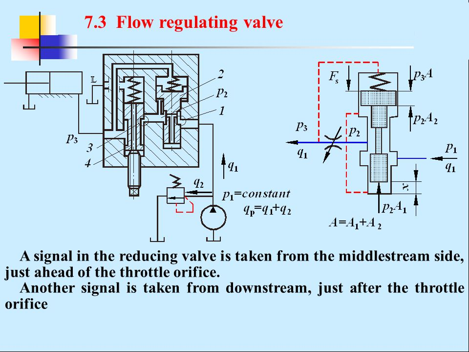 7.3 Flow regulating valve A signal in the reducing valve is taken from the middlestream side, just ahead of the throttle orifice.