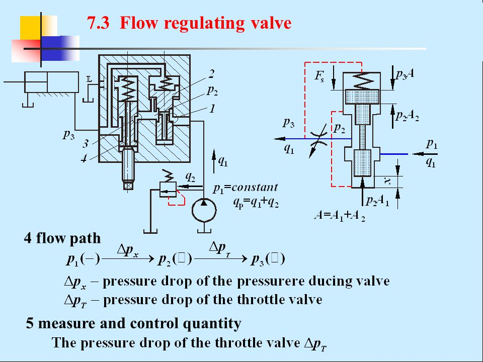 7.3 Flow regulating valve 4 flow path 5 measure and control quantity