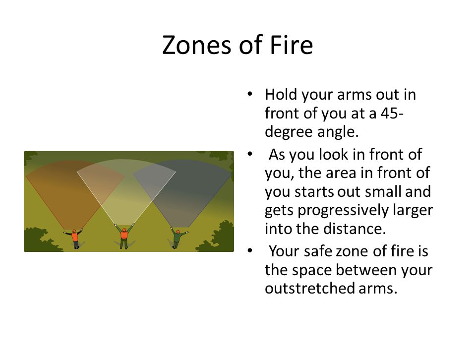 Zones of Fire Hold your arms out in front of you at a 45-degree angle.