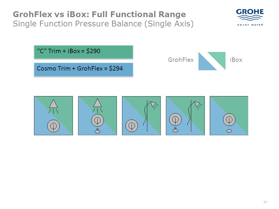 GrohFlex vs iBox: Full Functional Range Single Function Pressure Balance (Single Axis)