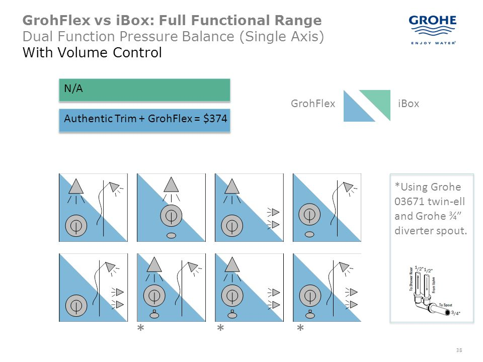 GrohFlex vs iBox: Full Functional Range Dual Function Pressure Balance (Single Axis) With Volume Control