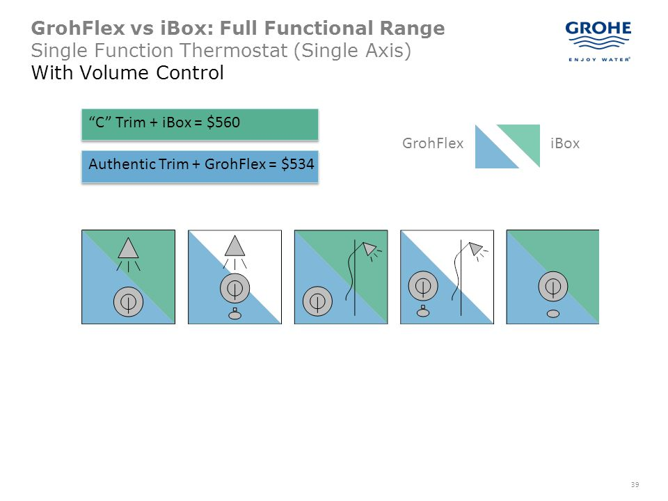 GrohFlex vs iBox: Full Functional Range Single Function Thermostat (Single Axis) With Volume Control