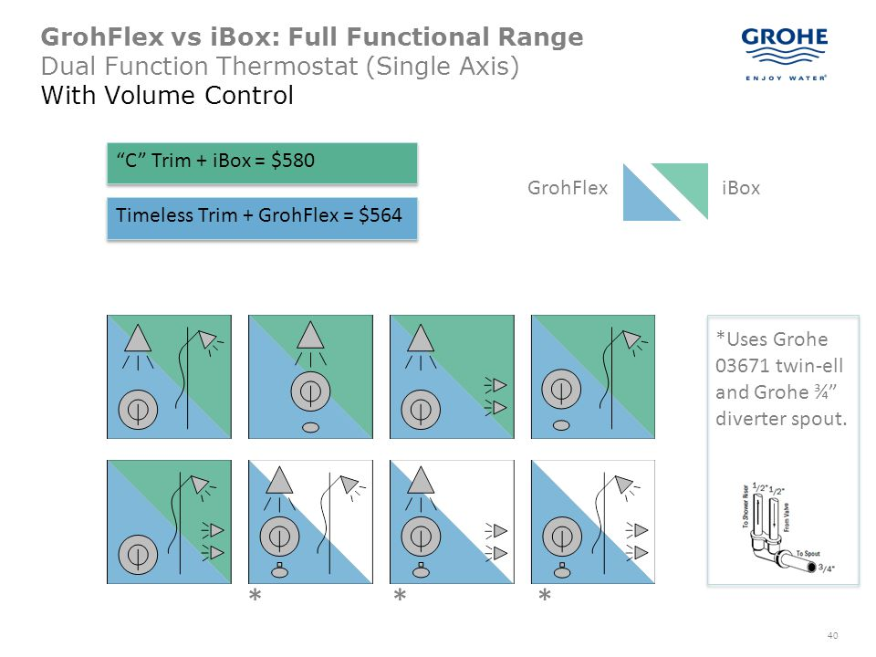 GrohFlex vs iBox: Full Functional Range Dual Function Thermostat (Single Axis) With Volume Control