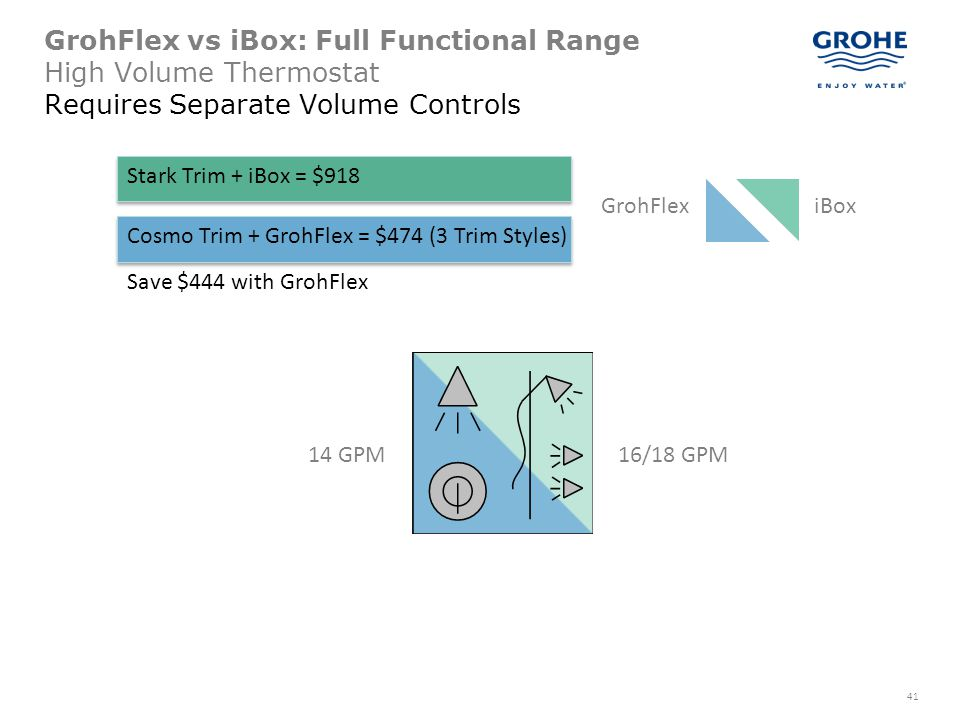 GrohFlex vs iBox: Full Functional Range High Volume Thermostat Requires Separate Volume Controls