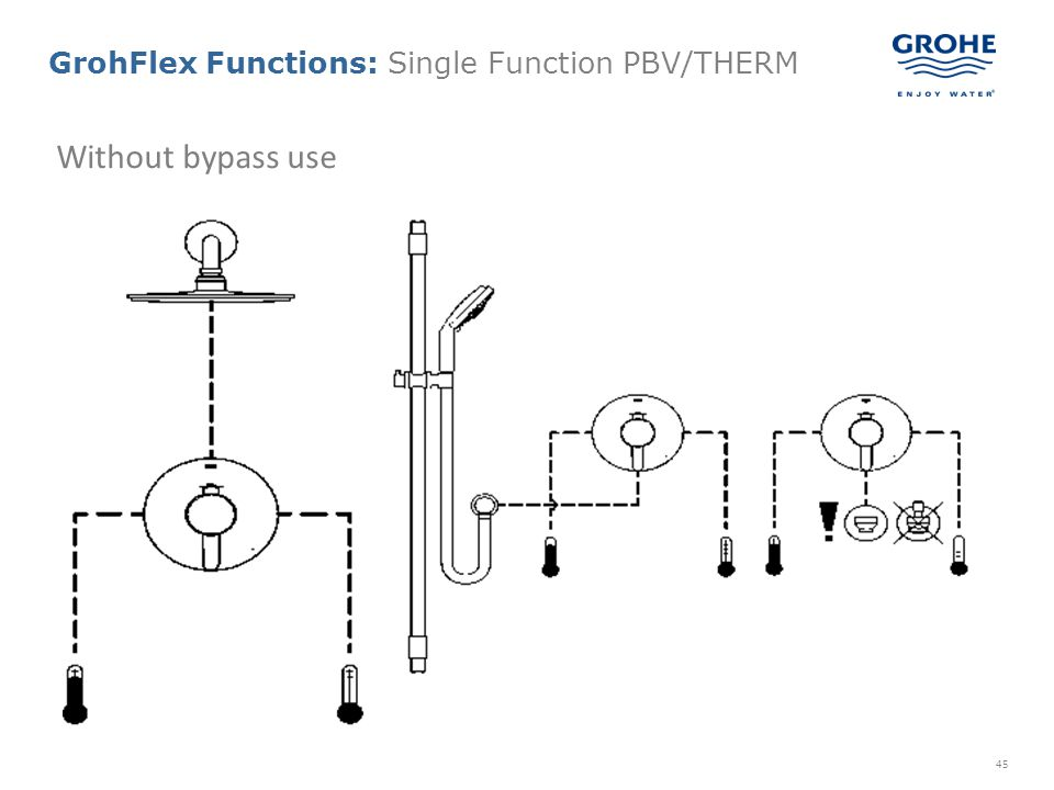 GrohFlex Functions: Single Function PBV/THERM