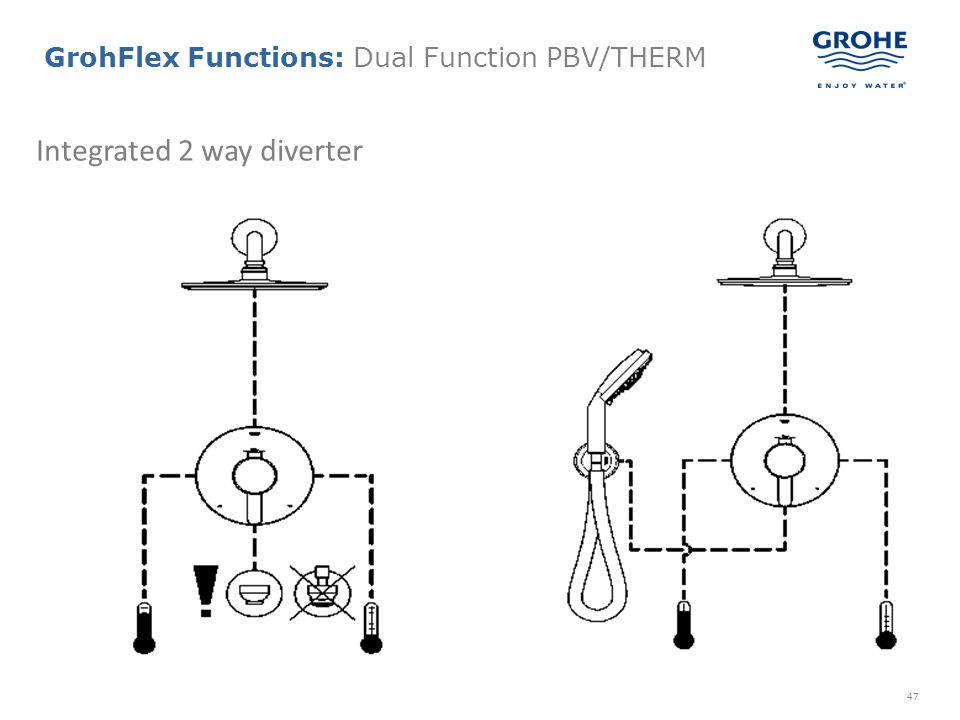 GrohFlex Functions: Dual Function PBV/THERM