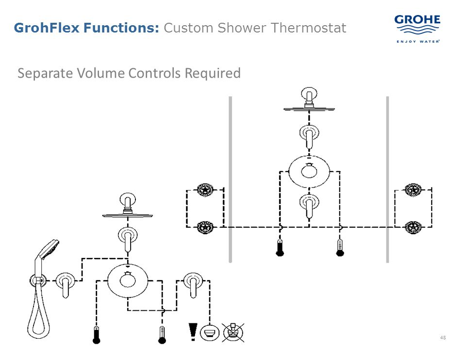 GrohFlex Functions: Custom Shower Thermostat