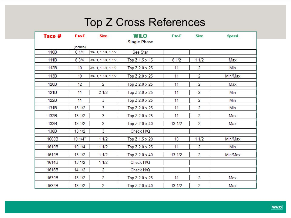 Top Z Cross References