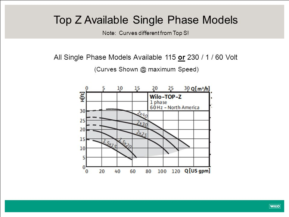 Top Z Available Single Phase Models