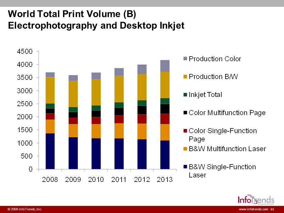 World Total Print Volume (B) Electrophotography and Desktop Inkjet