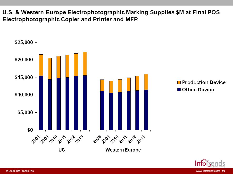 U.S. & Western Europe Electrophotographic Marking Supplies $M at Final POS Electrophotographic Copier and Printer and MFP