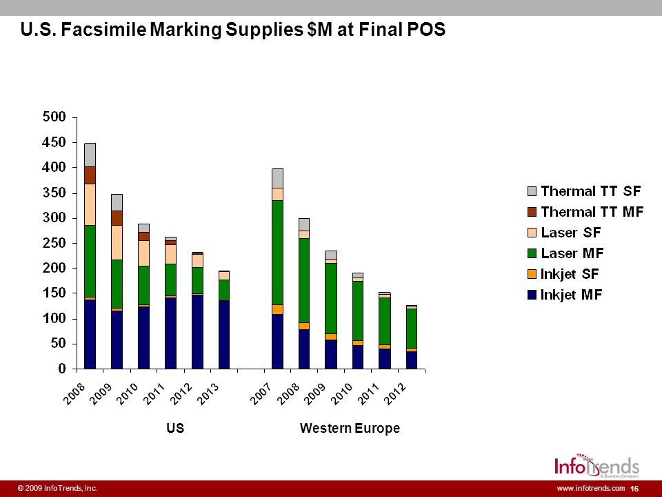 U.S. Facsimile Marking Supplies $M at Final POS