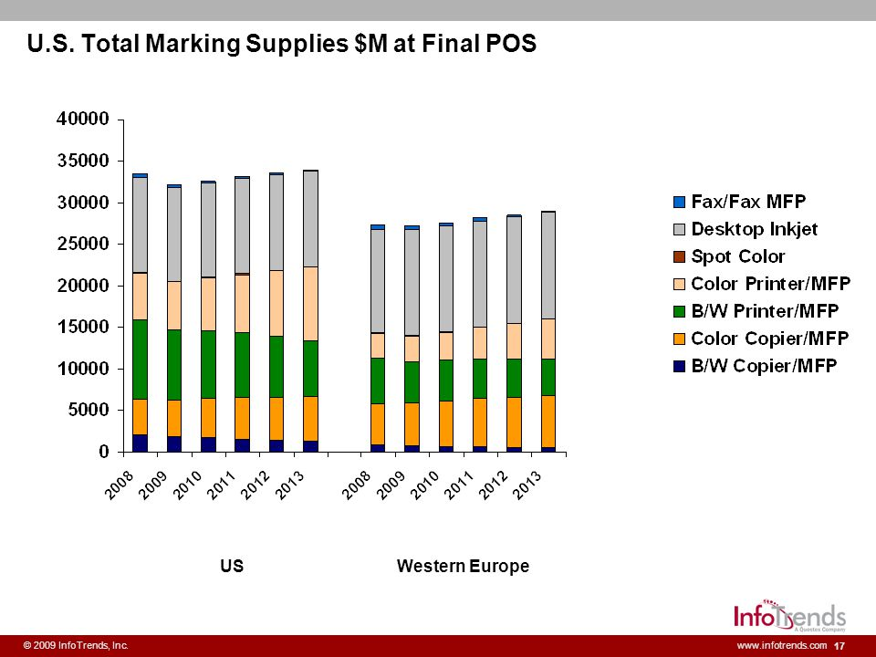 U.S. Total Marking Supplies $M at Final POS