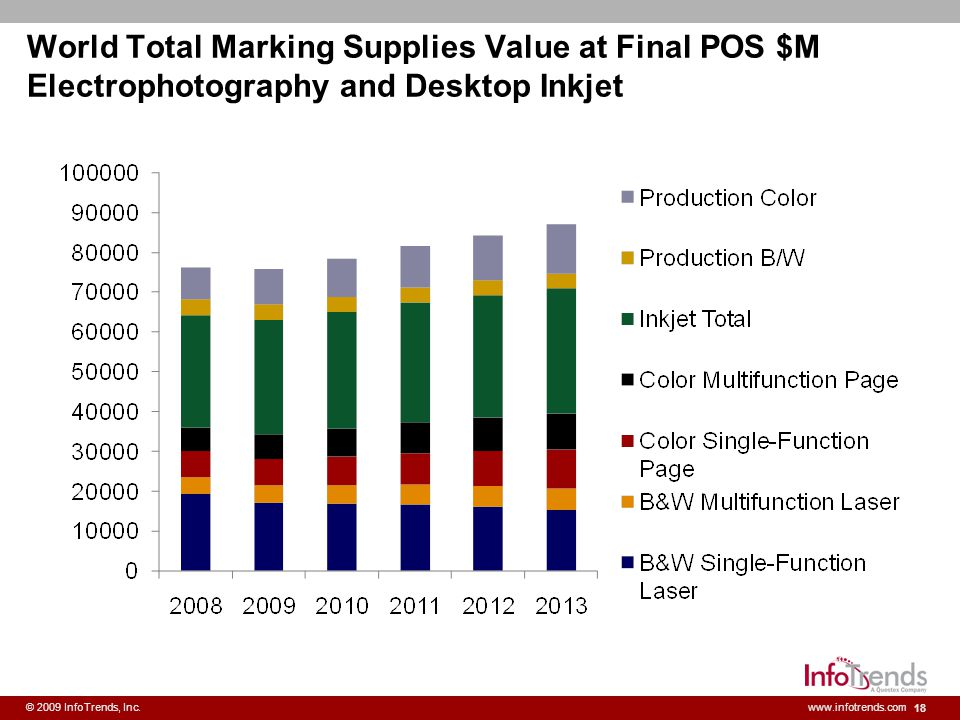 World Total Marking Supplies Value at Final POS $M Electrophotography and Desktop Inkjet