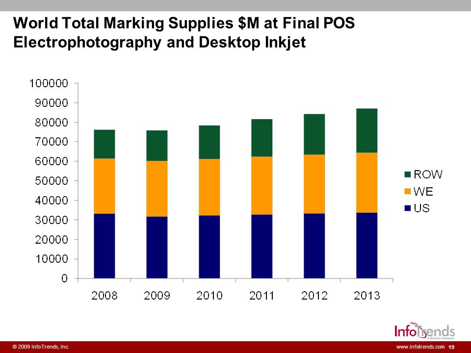 World Total Marking Supplies $M at Final POS Electrophotography and Desktop Inkjet