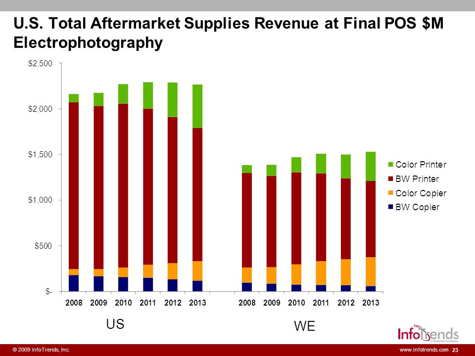 U.S. Total Aftermarket Supplies Revenue at Final POS $M Electrophotography