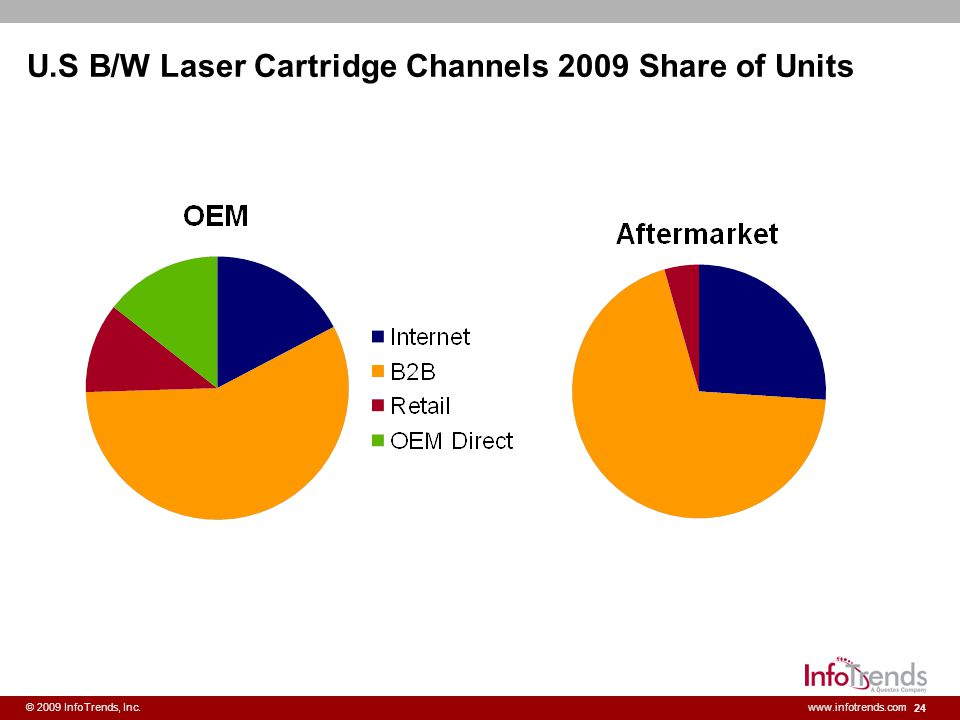 U.S B/W Laser Cartridge Channels 2009 Share of Units