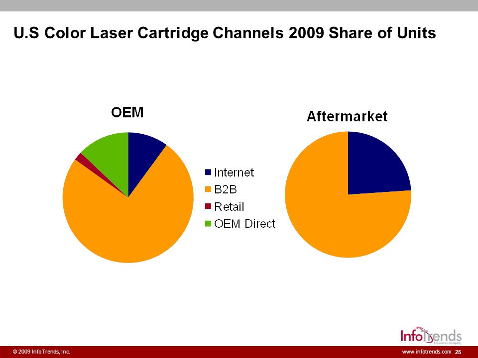 U.S Color Laser Cartridge Channels 2009 Share of Units