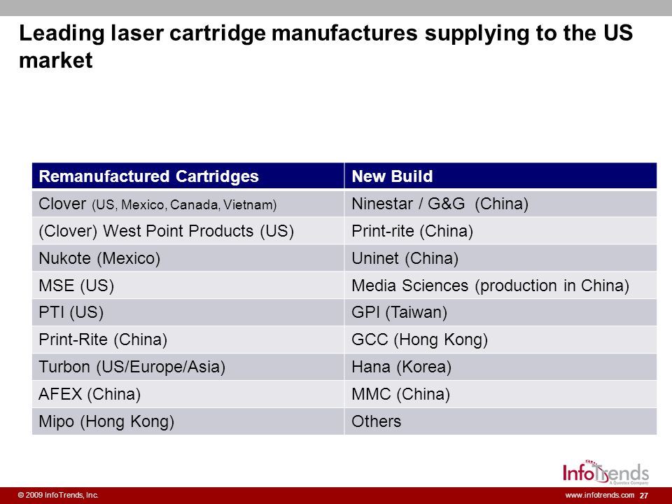 Leading laser cartridge manufactures supplying to the US market