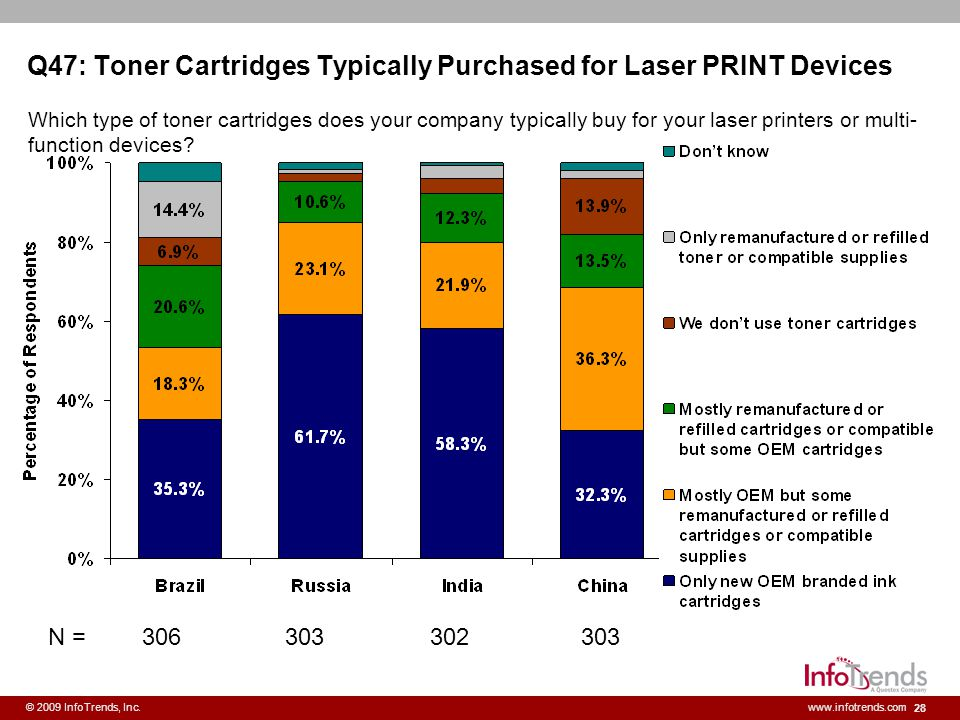 Q47: Toner Cartridges Typically Purchased for Laser PRINT Devices