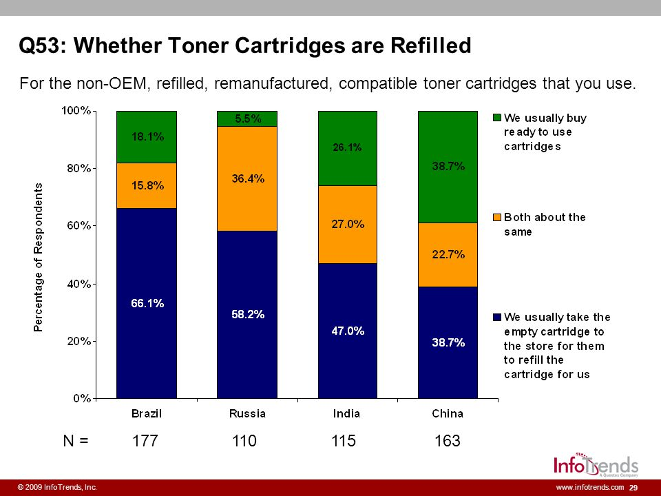 Q53: Whether Toner Cartridges are Refilled
