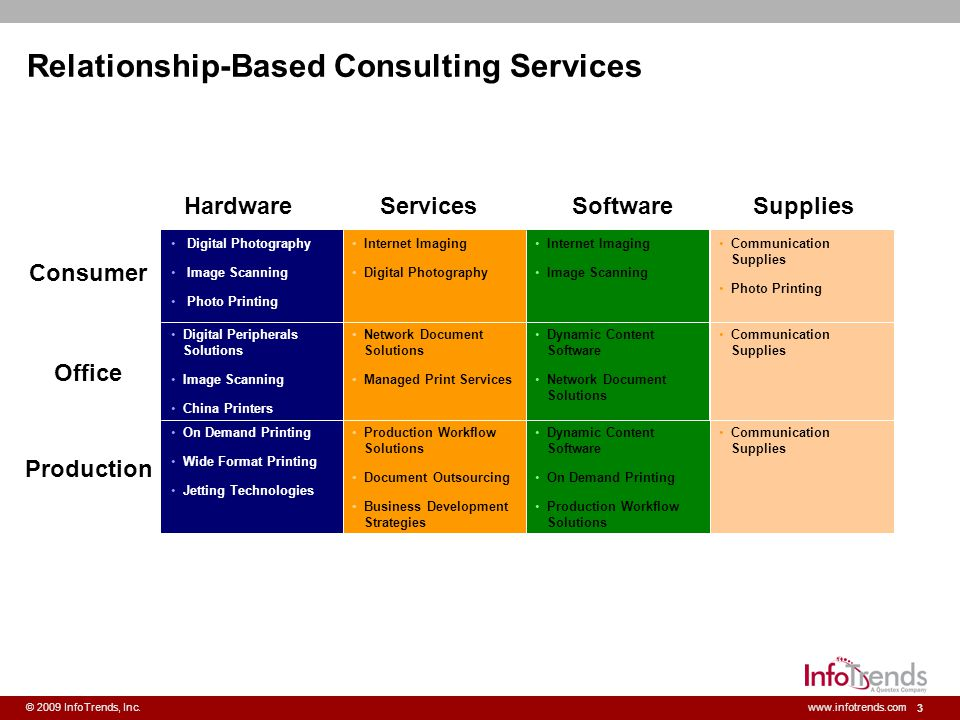 Relationship-Based Consulting Services