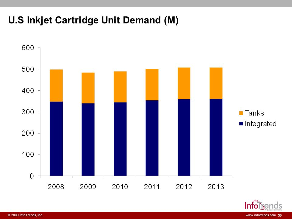 U.S Inkjet Cartridge Unit Demand (M)