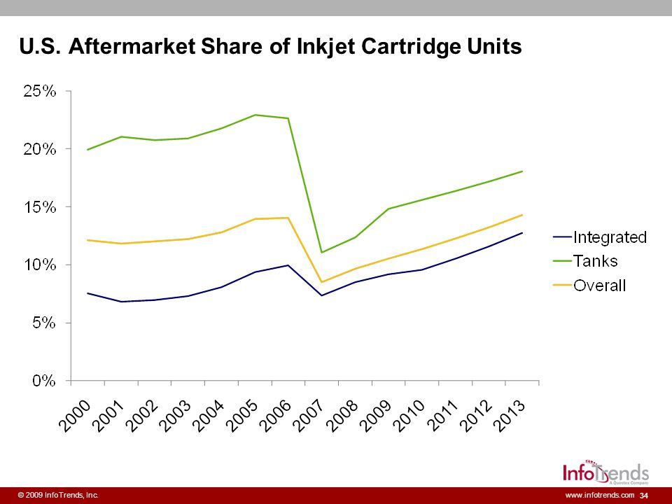 U.S. Aftermarket Share of Inkjet Cartridge Units