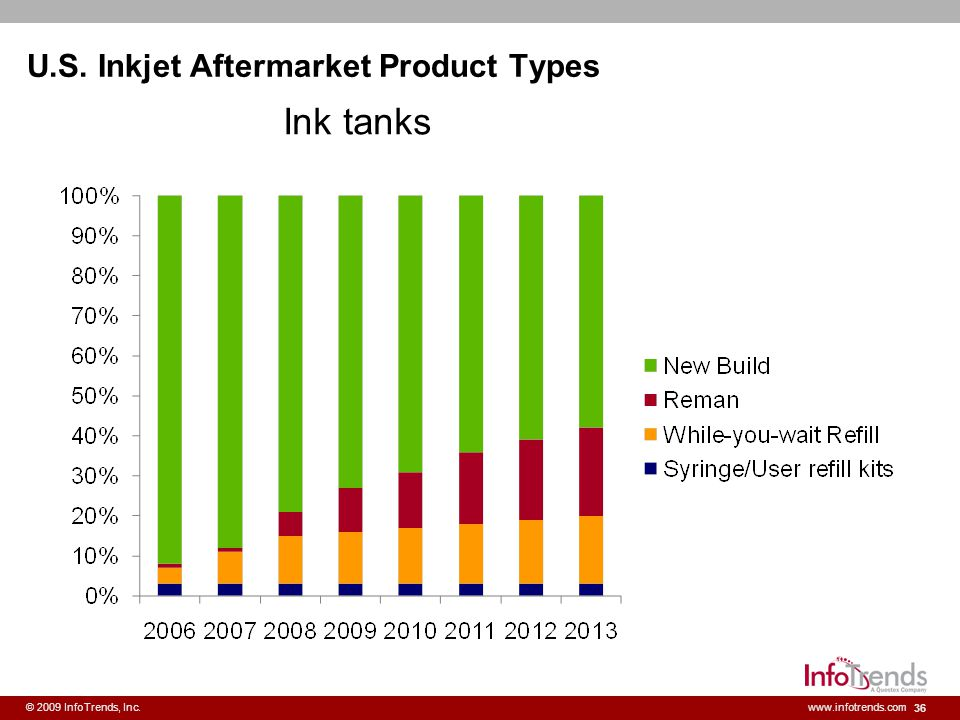 U.S. Inkjet Aftermarket Product Types