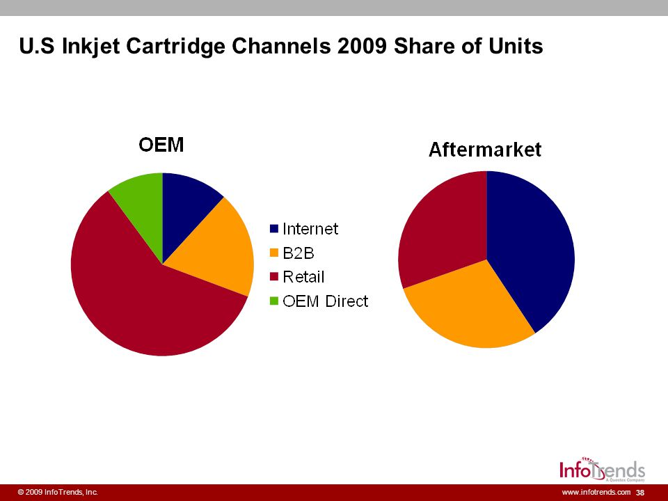 U.S Inkjet Cartridge Channels 2009 Share of Units