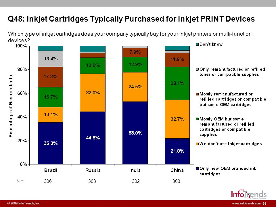 Q48: Inkjet Cartridges Typically Purchased for Inkjet PRINT Devices