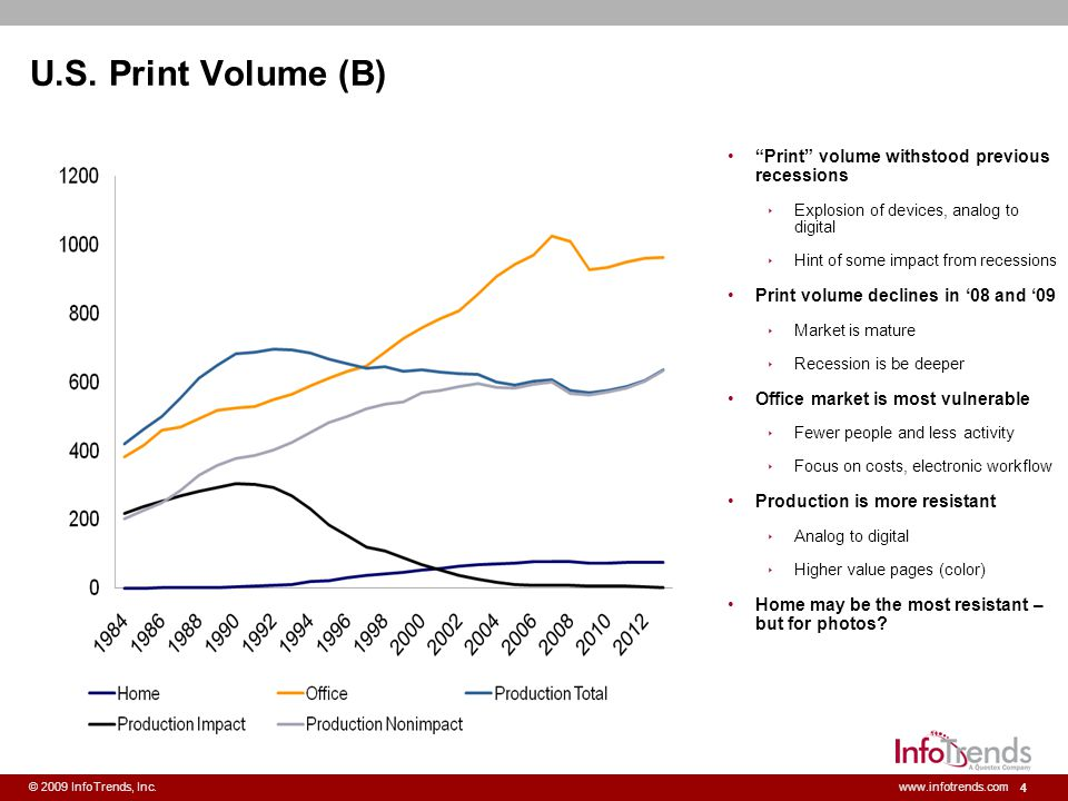 U.S. Print Volume (B) Print volume withstood previous recessions