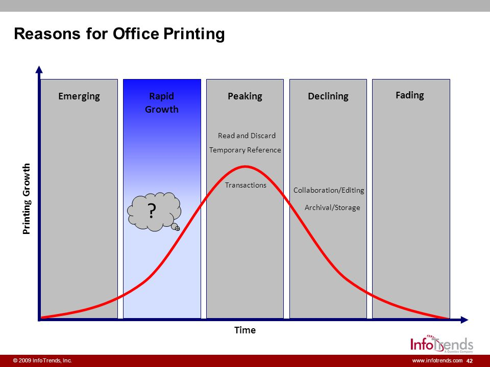Reasons for Office Printing