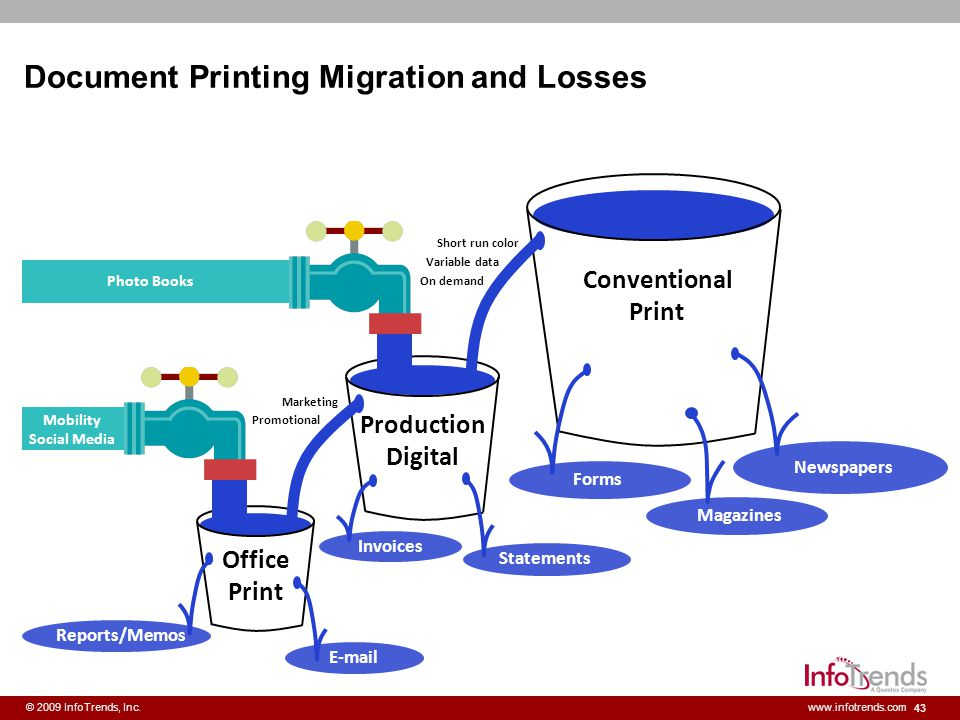 Document Printing Migration and Losses