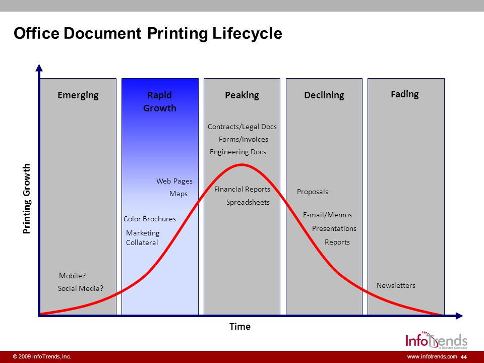Office Document Printing Lifecycle