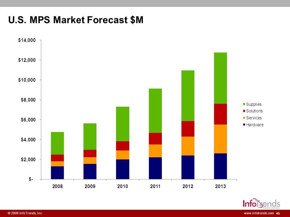 U.S. MPS Market Forecast $M