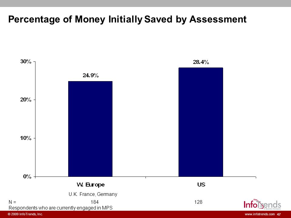 Percentage of Money Initially Saved by Assessment