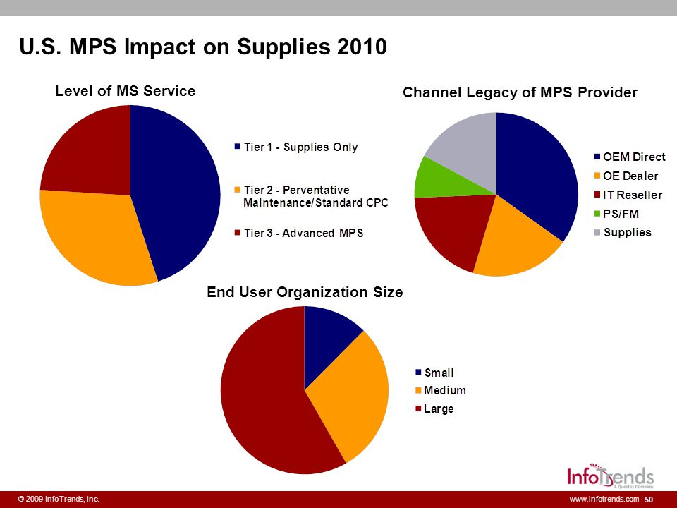 U.S. MPS Impact on Supplies 2010