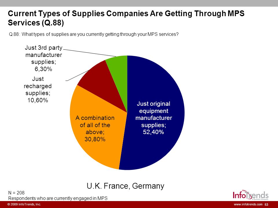 Current Types of Supplies Companies Are Getting Through MPS Services (Q.88)