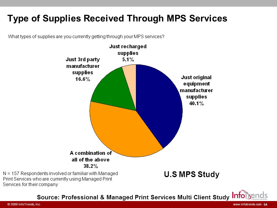 Type of Supplies Received Through MPS Services